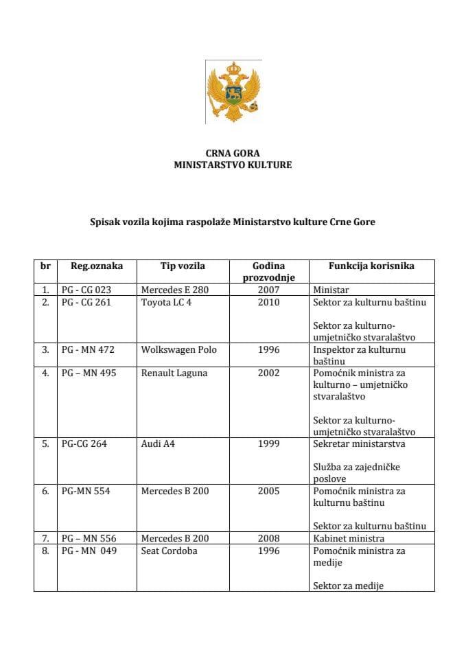 Spisak službenih vozila Ministarstva kulture