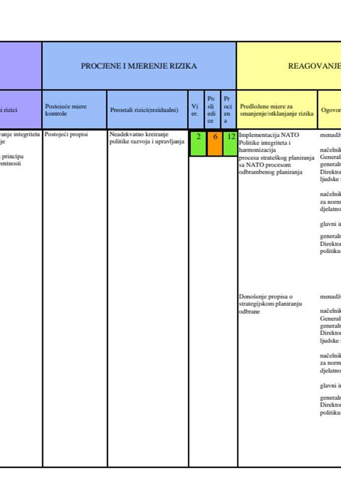 Plan Integriteta u Ministarstvu odbrane i Vojsci Crne Gore 2021 - 2023