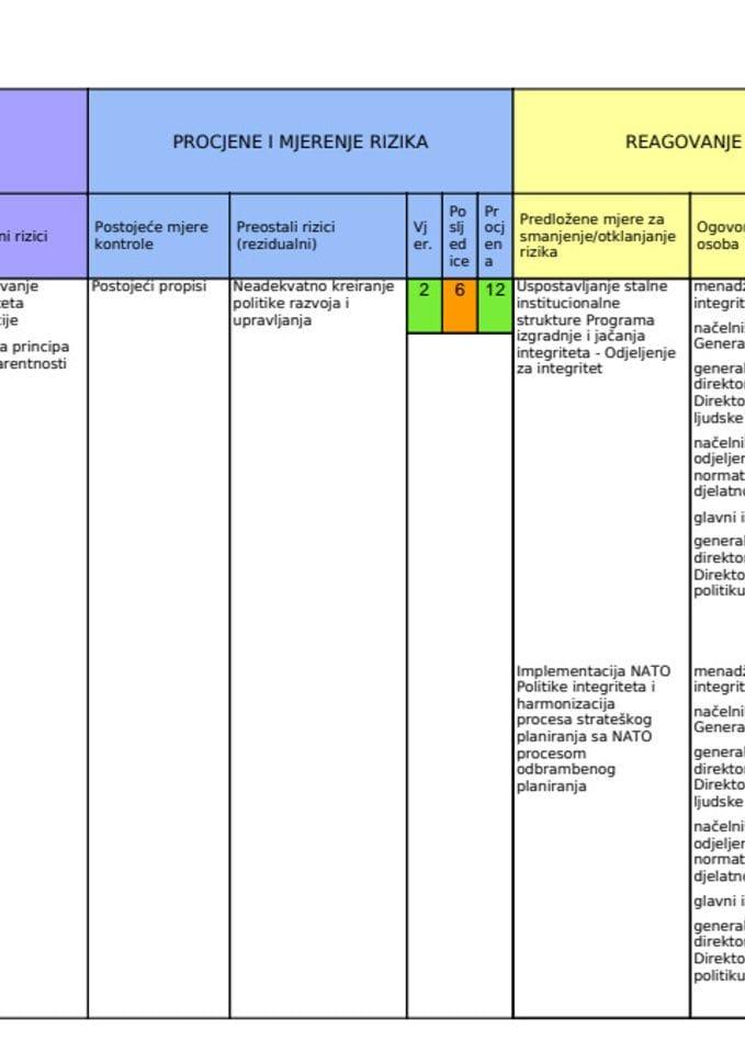 Izvještaj o realizaciji Akcionog plana za implementaciju Plana integriteta za 2019. godinu