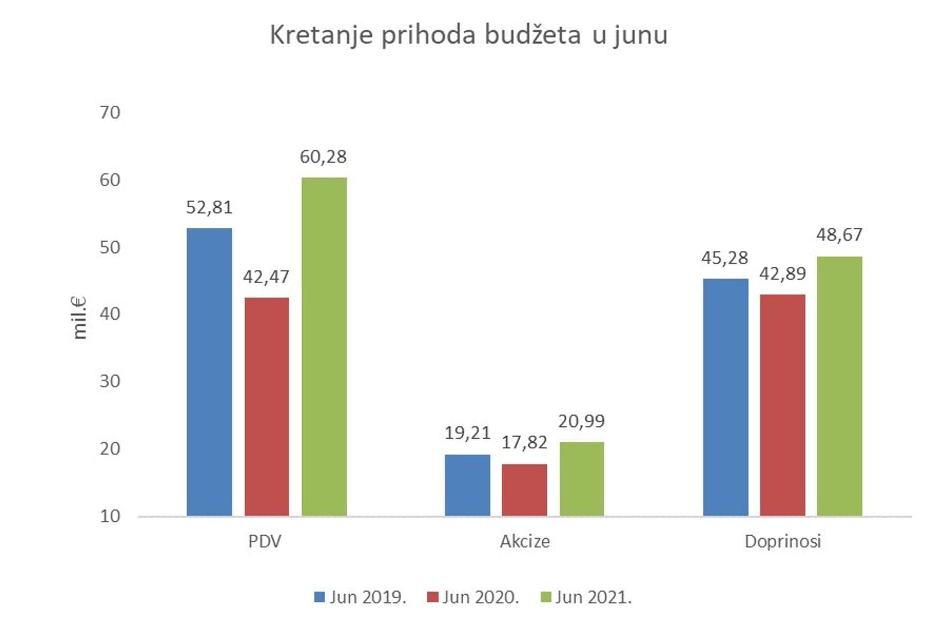 Kretanje prihoda u junu
