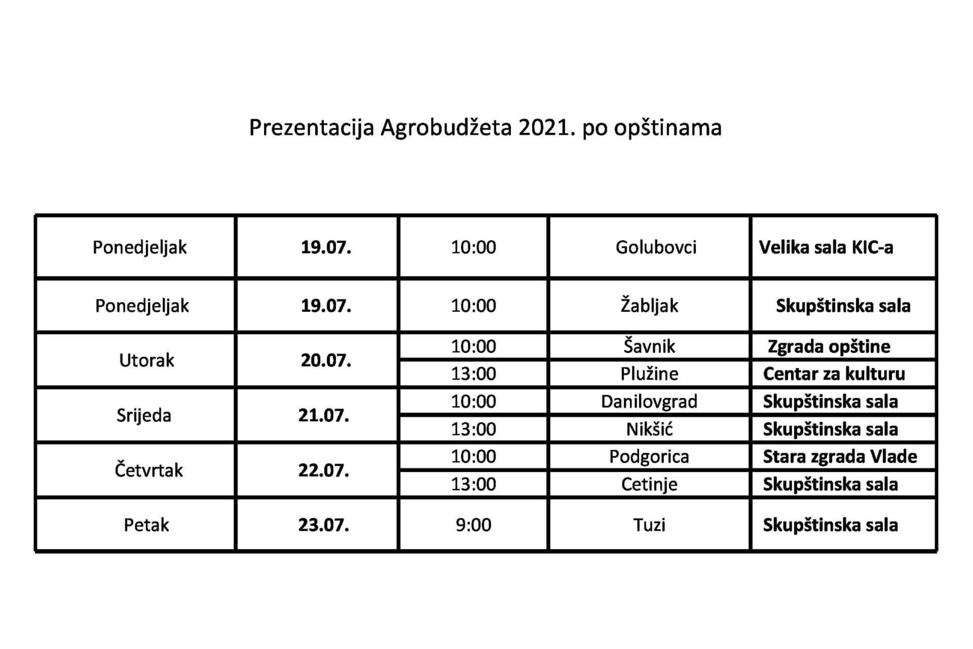 Prezentacija Agrobudžeta po opštinama