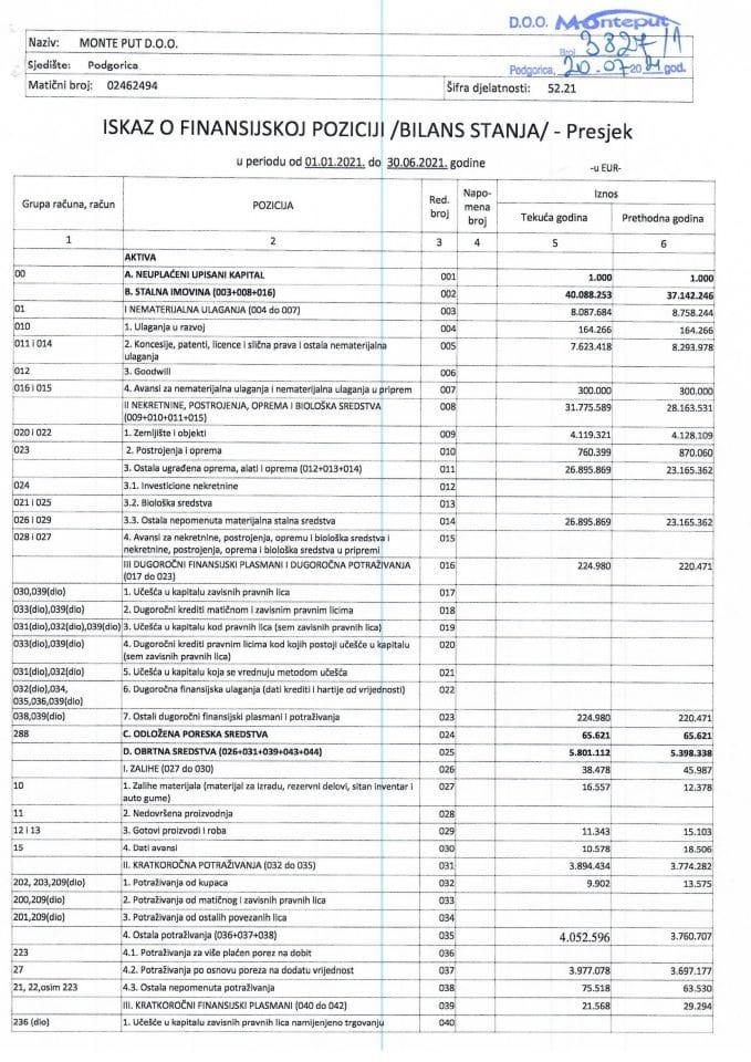 Finansijski iskazi 30.06.2021. Monte put