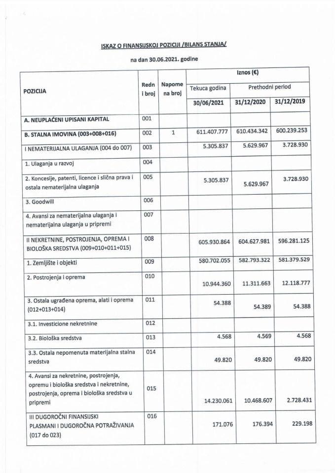Finansijski iskazi 30.06.2021. Zeljeznicka infrastruktura Crne Gore