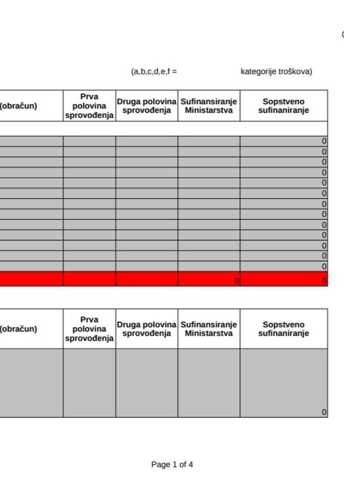 3. Finansijski plan - Grantovi za ranu fazu razvoja startapova
